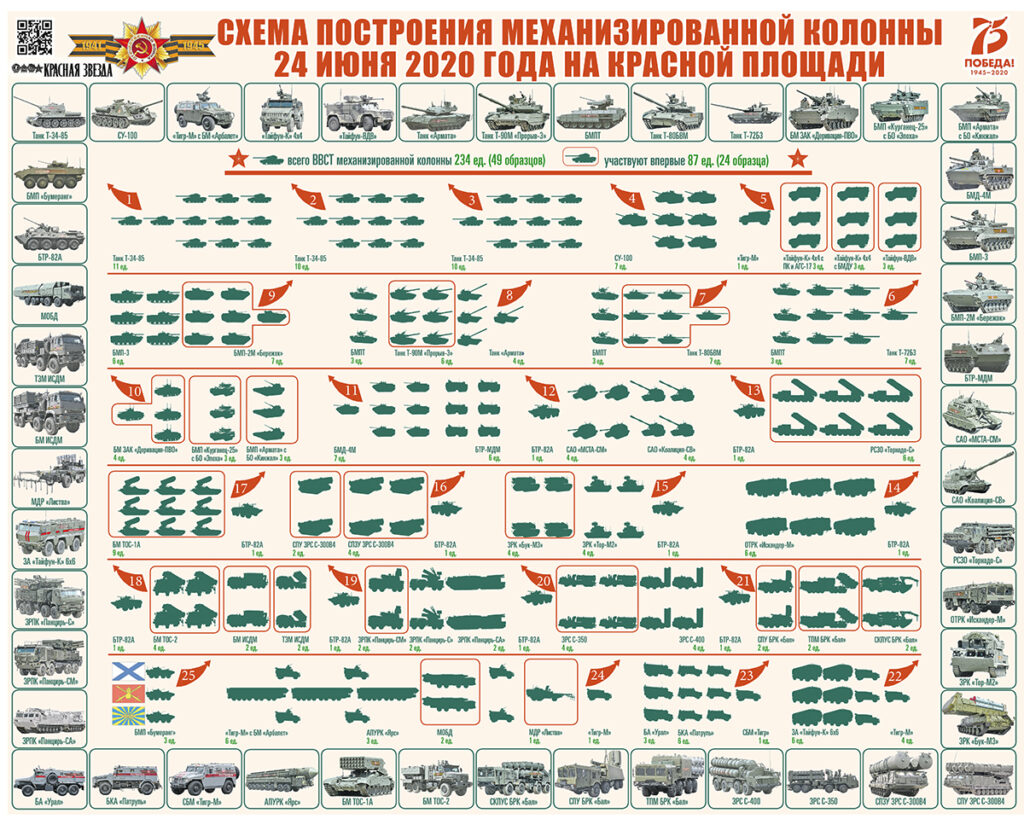 Опубликована схема парада Победы на Красной площади